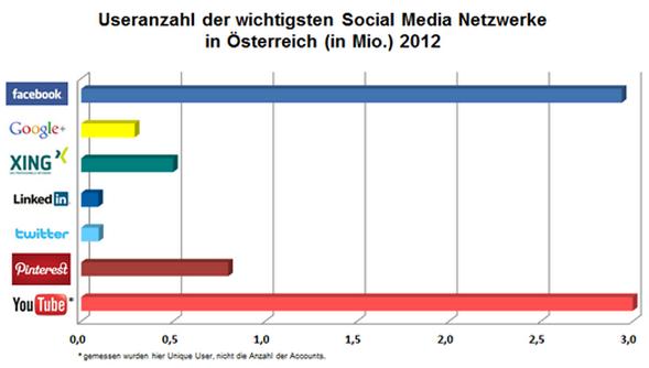 Social Media Platform in Austria in 2012
