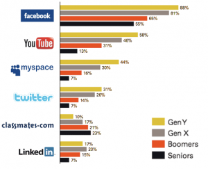 Social Media Users by Generation in US 2010