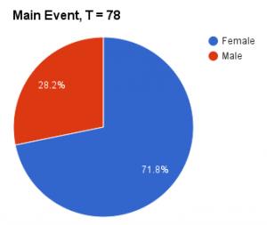WTM15 participants ratio