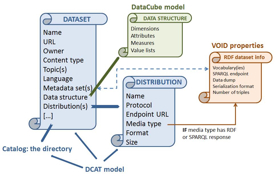 Add a dataset