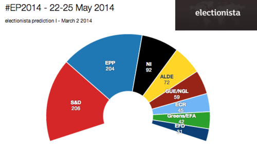 Europe Parliament 2014 Estimations