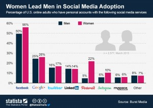 Gender specific user statistics for different Social Media Platforms