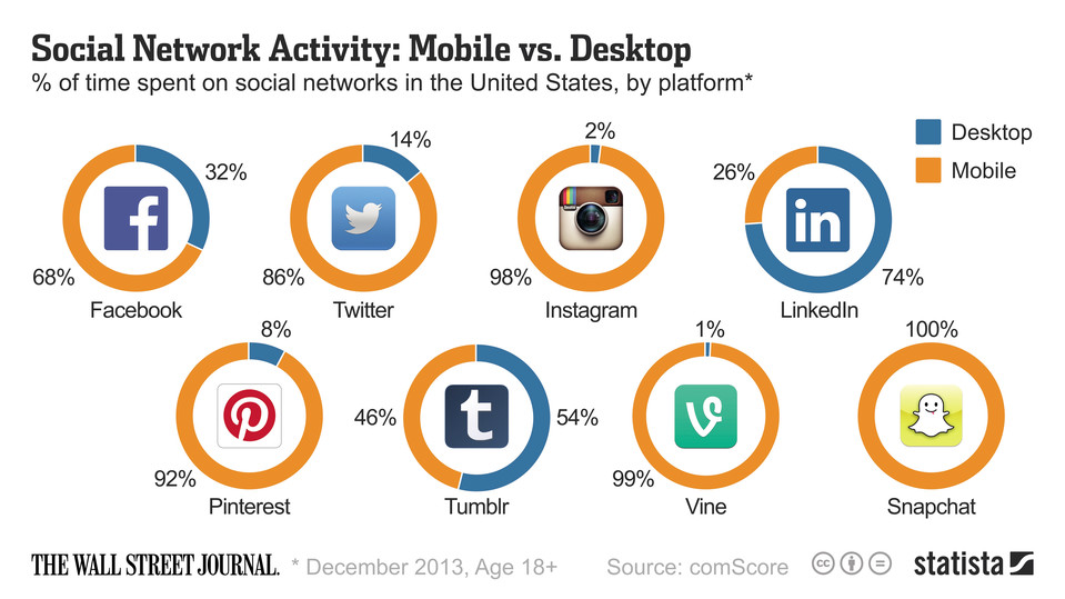 Social Network Activity: Mobile vs. Desktop for US in 2013