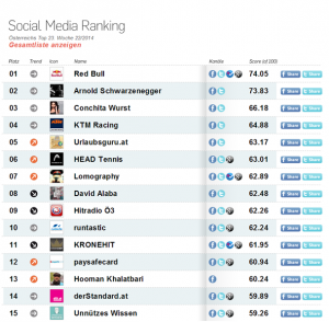Top 15 Twitter Users Austria 2014
