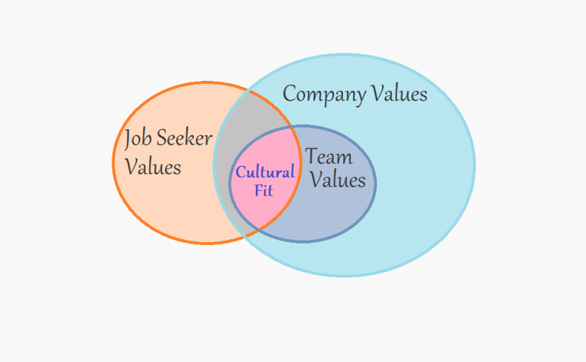 Job Seekers: you need to know what recruiters say about Cultural Fit